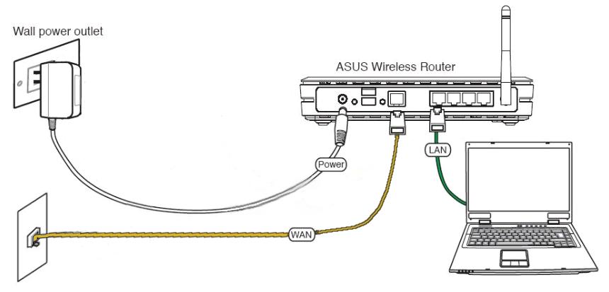 Есть проводной интернет как подключить Wi-Fi