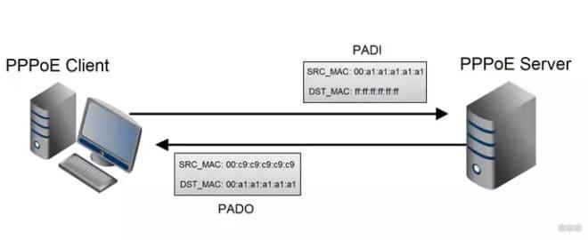 интернет соединения при помощи PPPoE