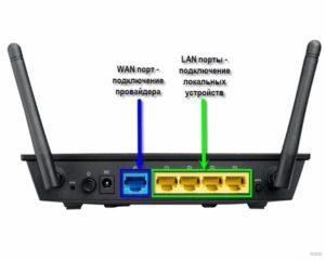 Порты LAN, и порты WAN