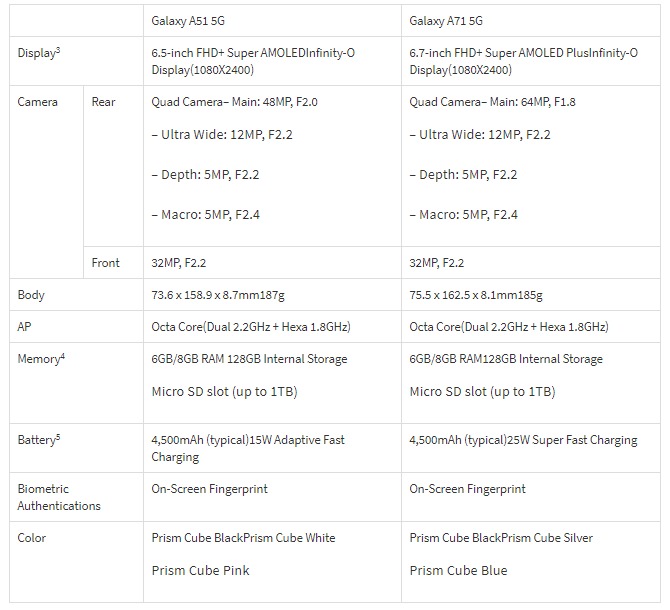 Galaxy A71 5G и Galaxy A51 5G Технические характеристики