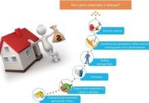 Что нужно знать о раскрутке сайта недвижимости